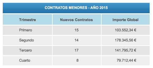tabla contratos menores 2015