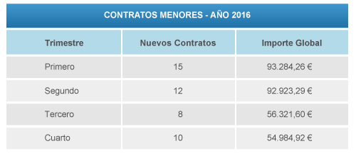tabla contratos menores 2016