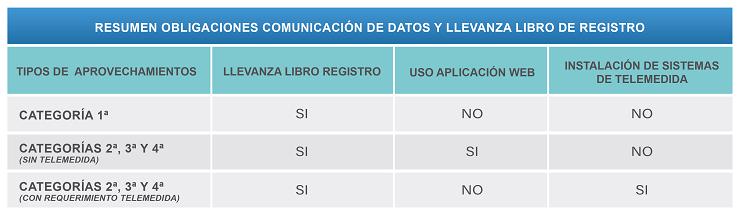 Tabla resumen de obligaciones de comunicación de datos y llevanza de libro de registro